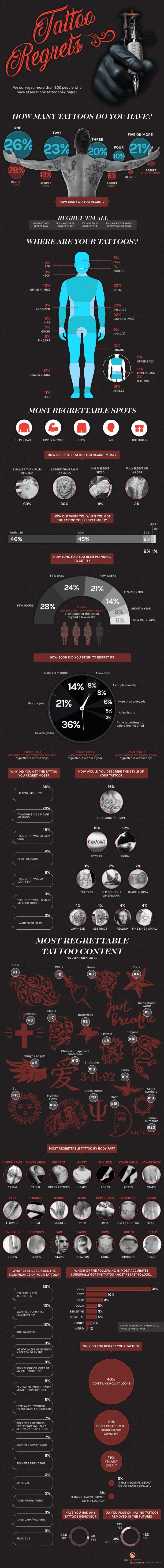Infographic onderzoek spijt tattoo