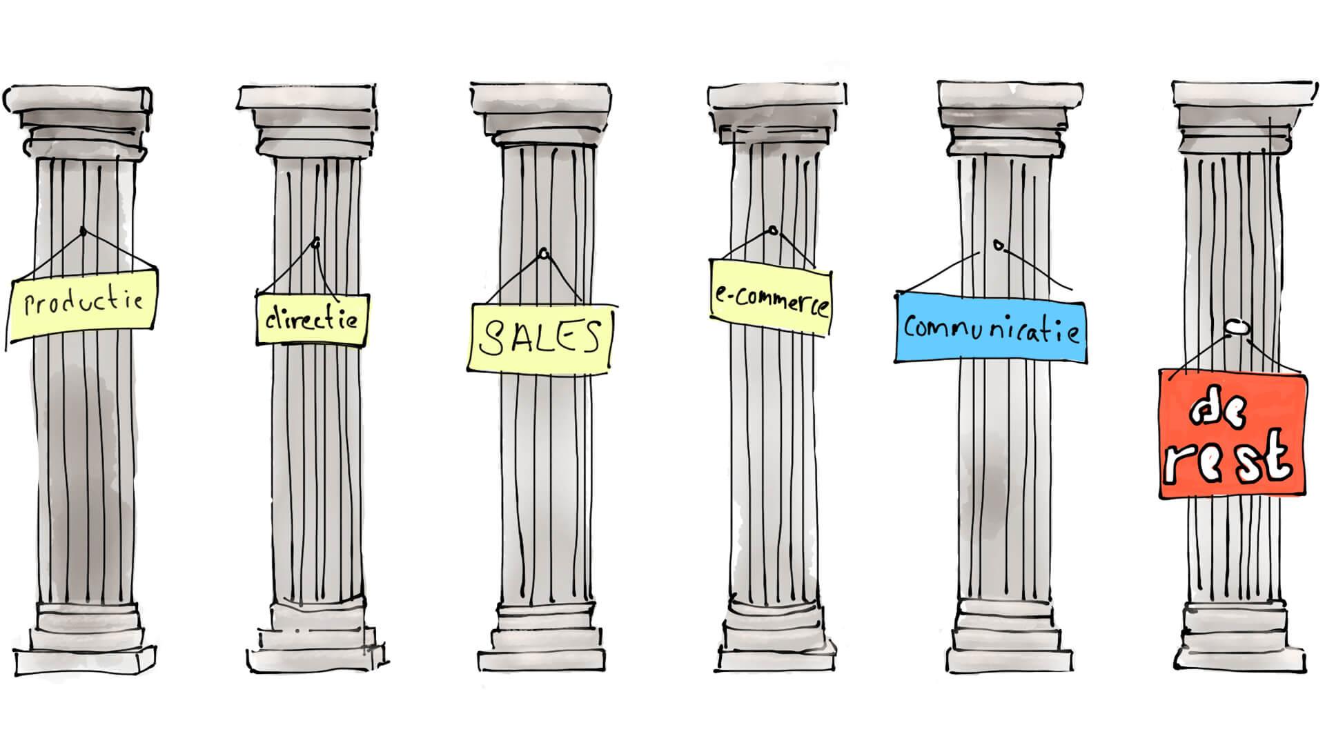 """Tekening van zes zuilen met bordjes: """"productie"""" """"directie"""" """"sales"""" """"e-commerce"""" """"communicatie"""" """"de rest"""". De tekening hoort bij het blog over verandering bij een oud familiebedrijf. Bij het bedrijf is een afdeling sales en een afdeling e-commerce te vinden."""